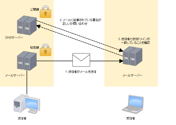 Network Diagram (1)