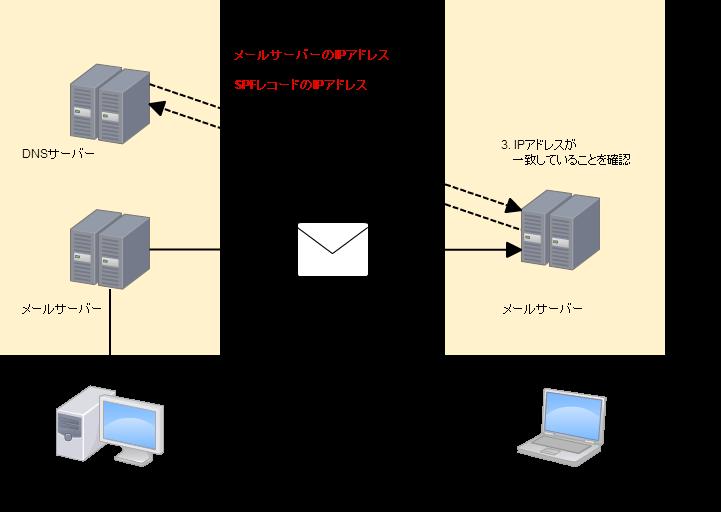 Network Diagram (2)